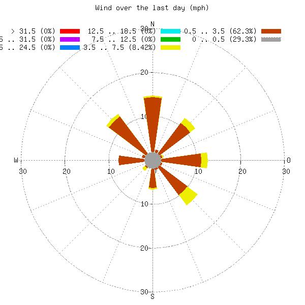 Wetter 76669